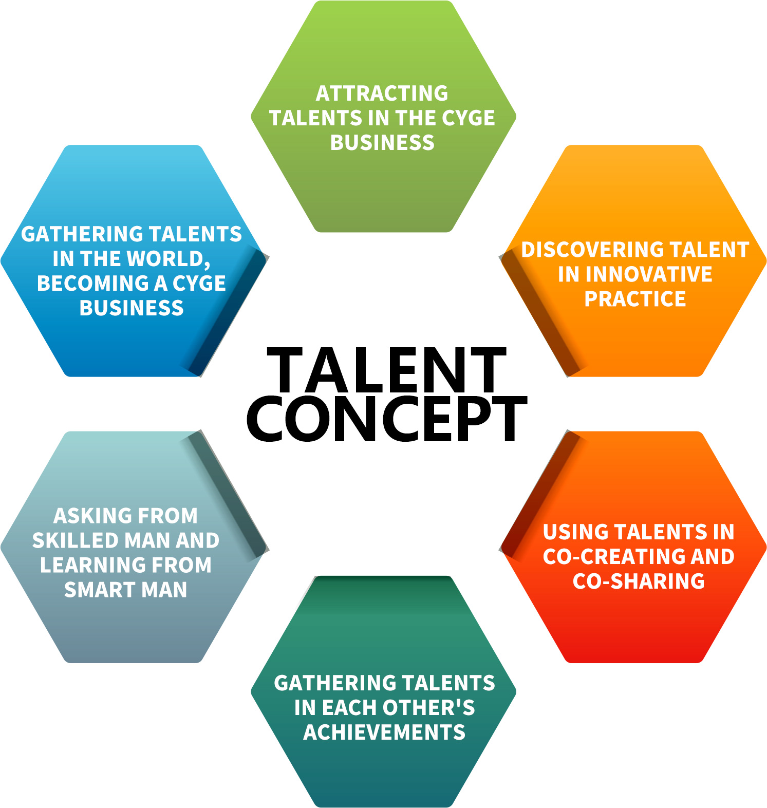 Create a talent view
